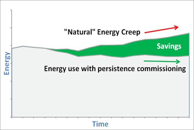 reducing energy creep graph for efficiency savings