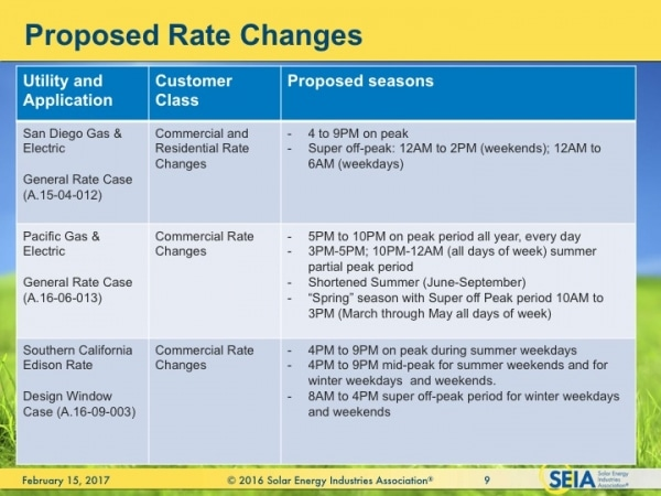 CaliforniaTOU_ProposedRateChanges_XL_600_450 lighting controls and demand response new time of use rates seia