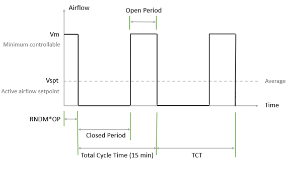 VAV-setpoint-controller-tav-time-averaged-ventilation-vav-systems-optimize-hvac-commercial-buildings-ashrae-guideline-36-kw-engineering-energy-efficiency-consultants