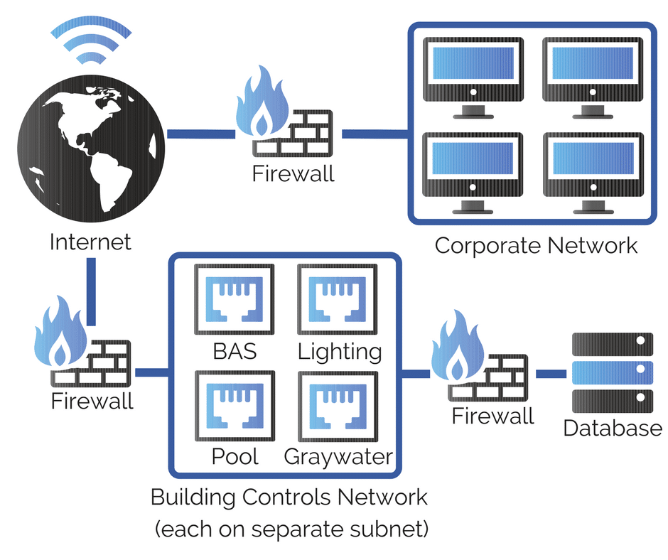 Protecting Your Building  Cybersecurity In Building
