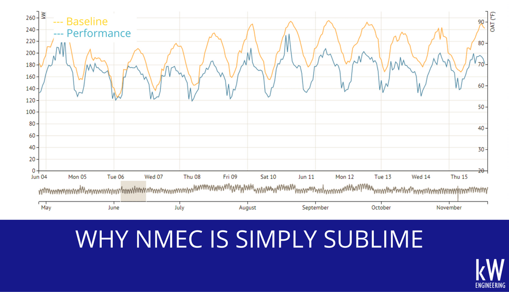 Why NMEC is Simply Sublime: Normalized Metered Energy