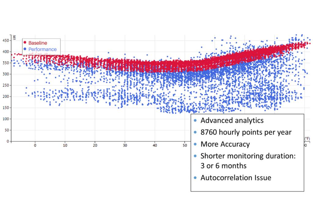 nmec 8760 data points graph baseline performance