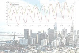 ashrae great energy predictor challenge 2019 kw engineering energy consultants data scientist