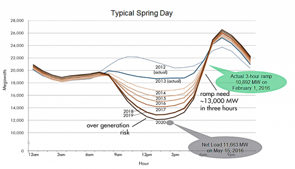 duck curve graph showing electricity demand demonstrating reasons for changing peak period utility rates