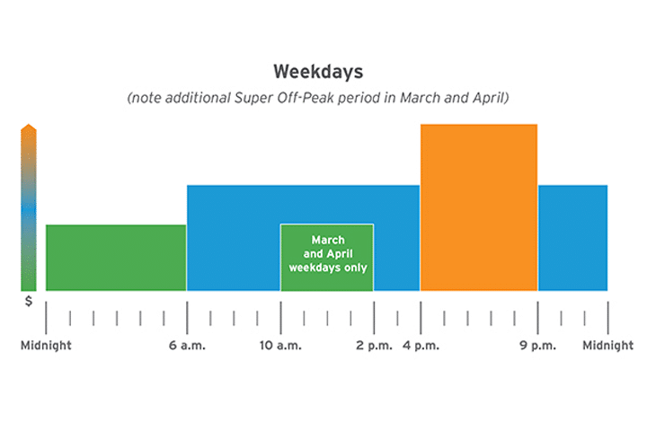 weekday utility rate graph showing electricity prices by hour demonstrating reasons for changing peak period utility rates
