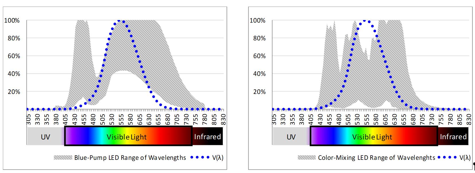 led-tm-30-light-meter-spectral-data-graph-kw-engineering-energy-expert-consultant