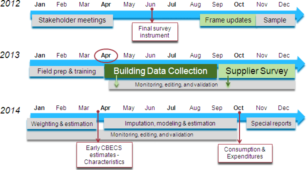 cbecs-2012-timeline-energy-star-update kw engineering energy consultant
