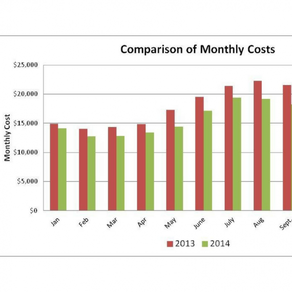 Energy Audits Lower Your Building Operating Costs