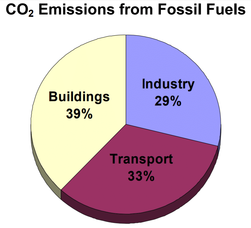 building-energy-efficiency-co2-emissions-fossil-fuels-impact-climate-change-greenhouse-gas-kw-engineering-energy-consultants