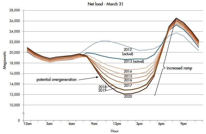 duck-curve-electricity-generation-kw-engineering