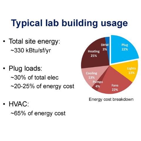 sustainable-labs-energy-efficiency-kw-engineering-alison-farmer-labs21 (1)