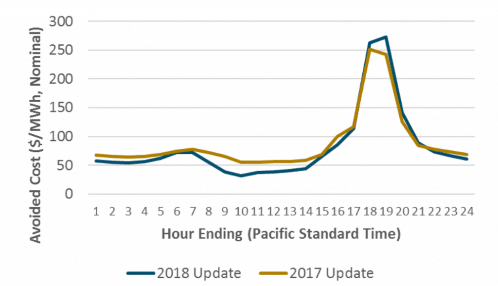 timing-electric-utility-rates-california-kw-engineering-energy-efficiency