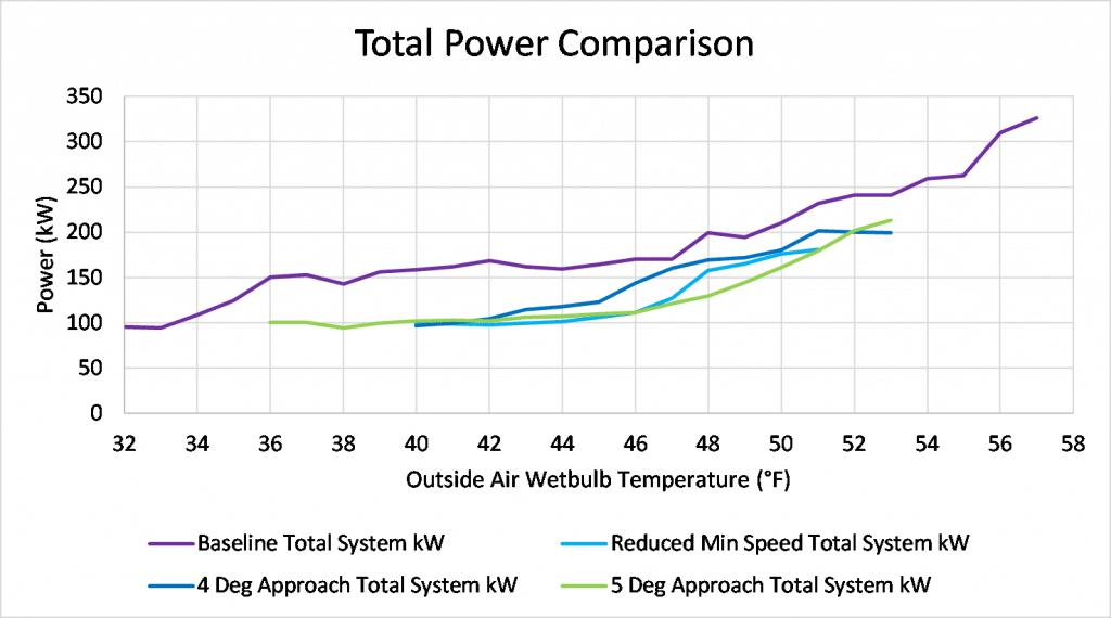 energy-efficiency-savings-graph-data-center-kw-engineering.jpg