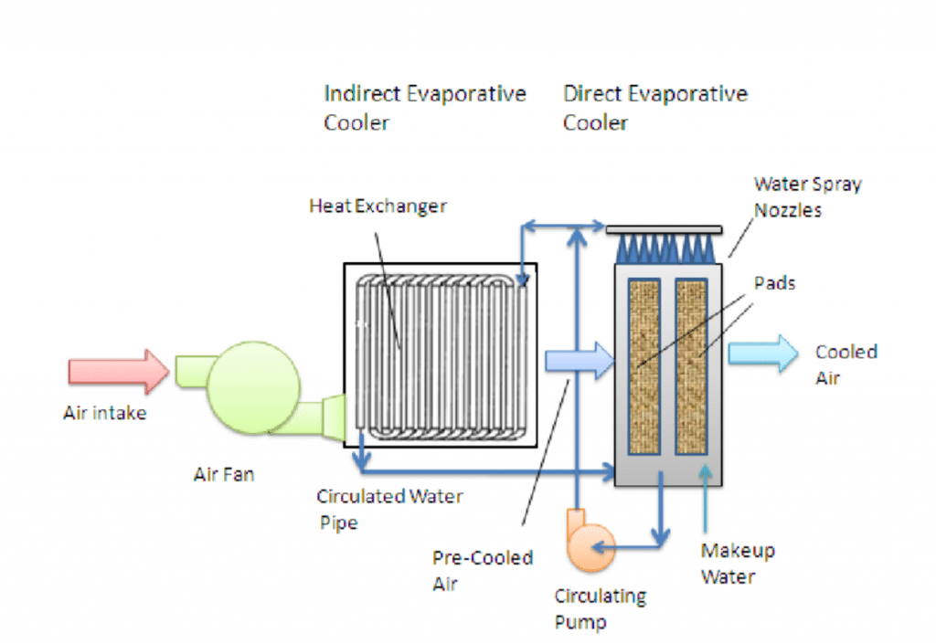 idec system diagram indirect direct evaporative cooling system kw engineering energy consultant