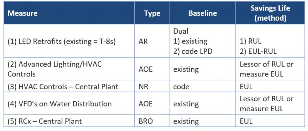 nmec-ee-measures-eul-baseline-lifetime-savings-kw-engineering-energy-efficiency-consultant