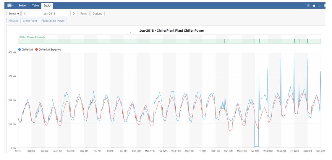 skyspark-dashboard-measure-power-vs-expected-kw-engineering-energy-data-analytics-consultant