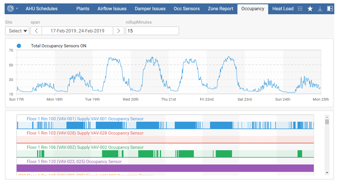 skyspark-dashboard-occupancy-sensor-aggregation-kw-engineering-energy-data-analytics-consultant