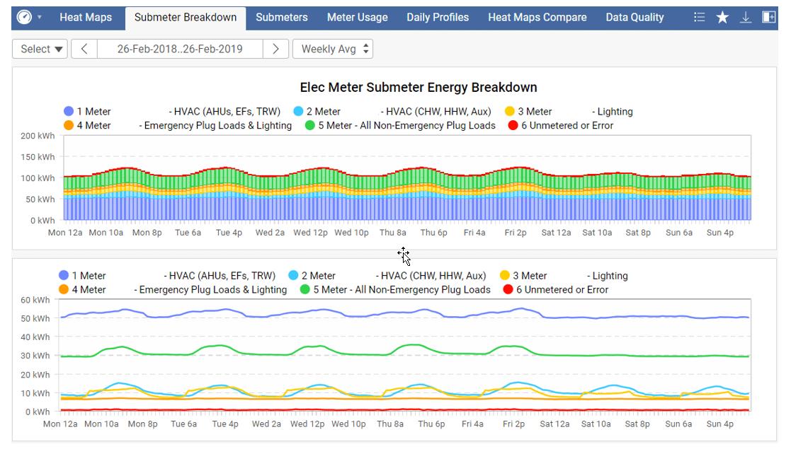 skyspark-dashboard-submeter-kw-engineering-energy-data-analytics-consultant