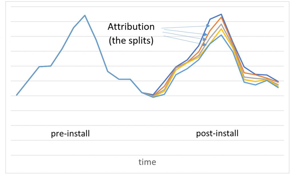 splits-nmec-energy-use-graph-attributions-ee-meausure-projected-actual-savings-kw-engineering-energy-efficiency-consultant