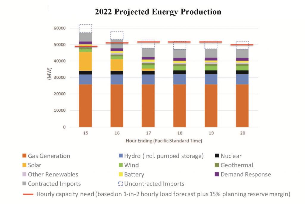 2022-california-iso-energy-peak-demend-generation-shortage-forecast-2020-2021-2022-kw-engineering-energy-consultants
