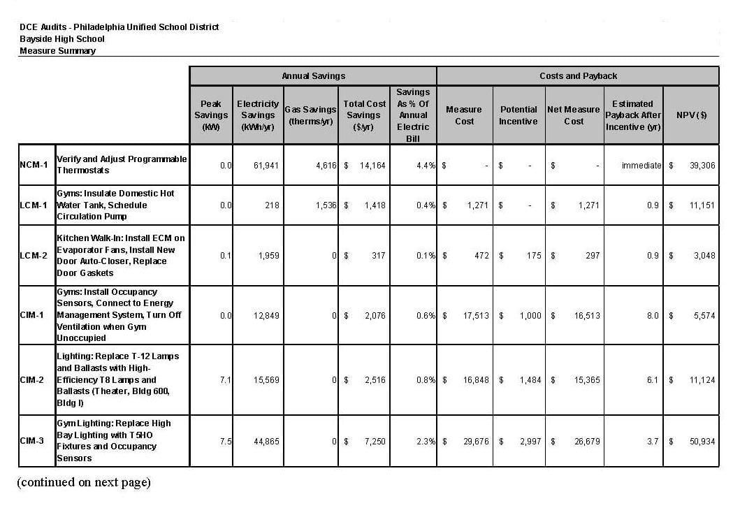 Bayside High School ASHRAE Level II Energy Audit measure summary table page 1