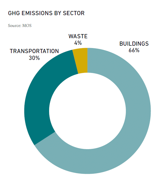 OneNYC-2050-Green-New-Deal-GHG-Emissions-Sector-Graph-kW-Engineering-Energy-Efficiency-Audits-Consulting