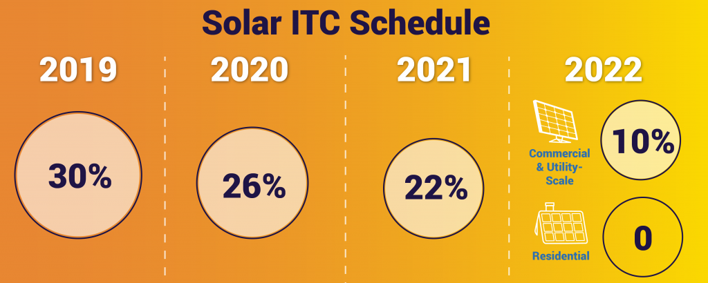 Solar-ITC-Rampdown-Graphic-kw-engineering-energy-consultants