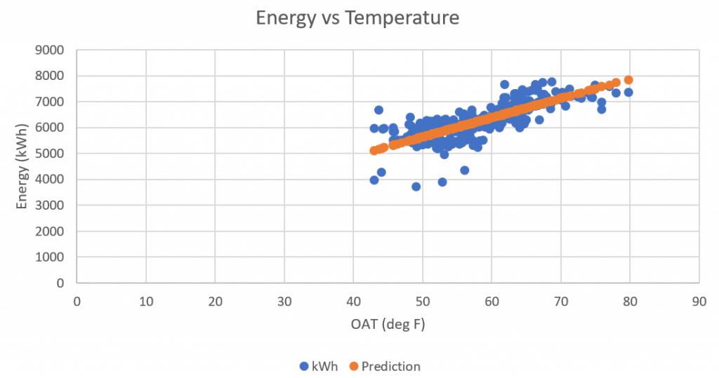 actual-predicted-energy-use-kw-engineering