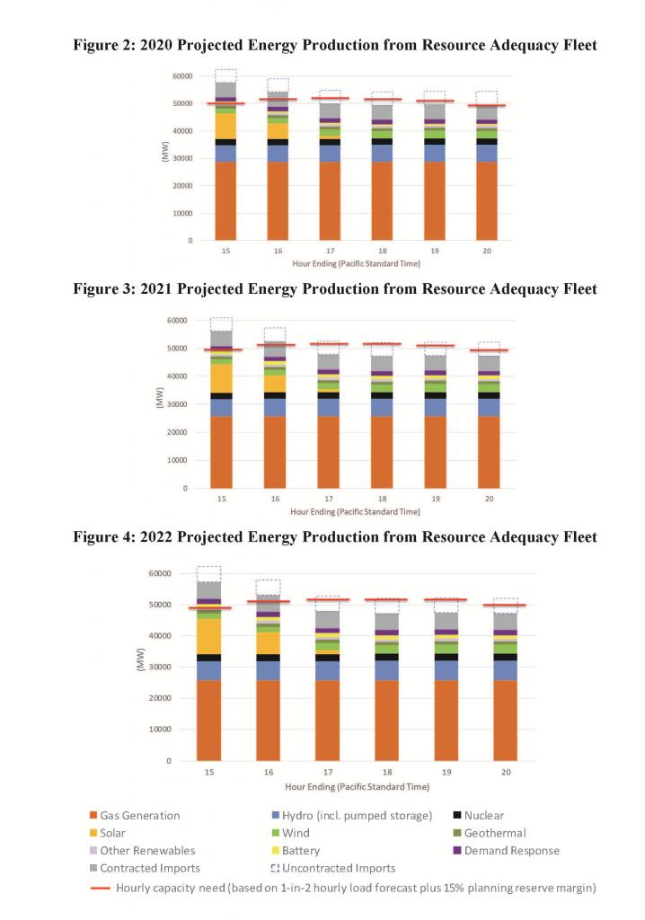 california-iso-energy-peak-demend-generation-shortage-forecast-2020-2021-2022-kw-engineering-energy-consultants