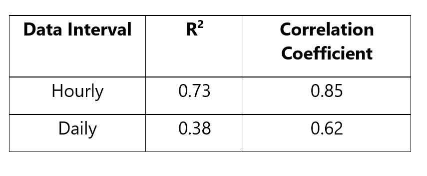 correlation-coefficients-energy-efficiency-data-analytics-table-1-kw-engineering-consultants