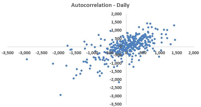 daily-data-autocorrelation-energy-efficiency-data-analytics-residuals-figure-4-kw-engineering-consultants