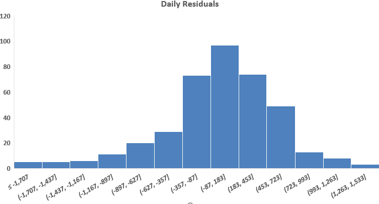 daily-data-histogram-energy-efficiency-data-analytics-residuals-figure-2-kw-engineering-consultants
