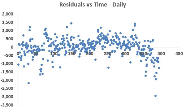 daily-data-homoscedasticity-energy-efficiency-data-analytics-residuals-figure-3-kw-engineering-consultants