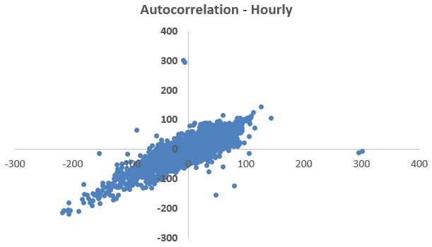 hourly-data-autocorrelation-energy-efficiency-data-analytics-residuals-figure-4-kw-engineering-consultants