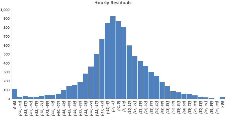 hourly-data-histogram-energy-efficiency-data-analytics-residuals-figure-2-kw-engineering-consultants