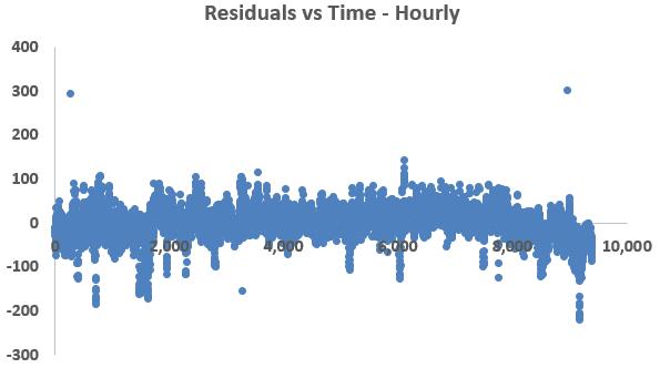 hourly-data-homoscedasticity-energy-efficiency-data-analytics-residuals-figure-3-kw-engineering-consultants