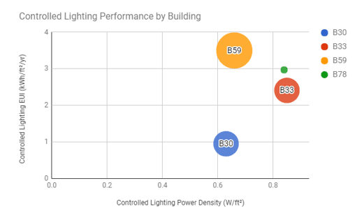 lighting-power-density-eui-energy-performance-kw-engineering-consulting