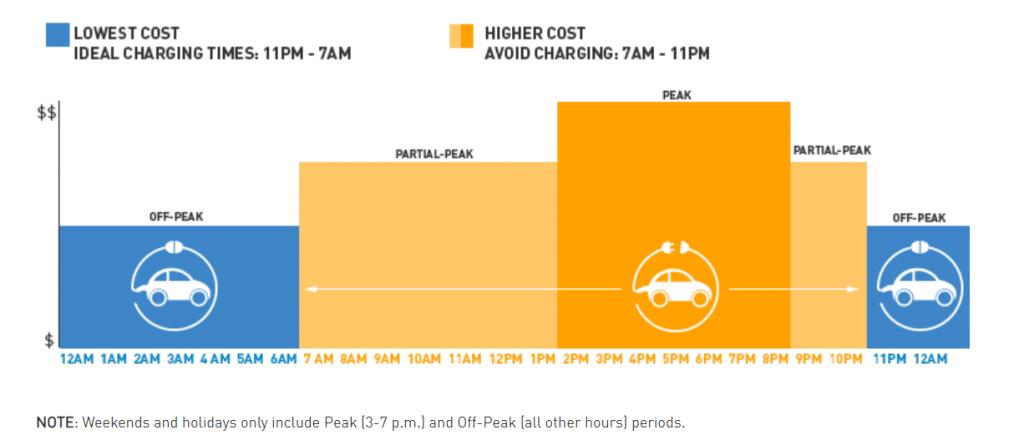 pge-ev-rate-schedule-peak-periods-residential-charging-reduce-costs-kw-engineering-energy-audit-consultants