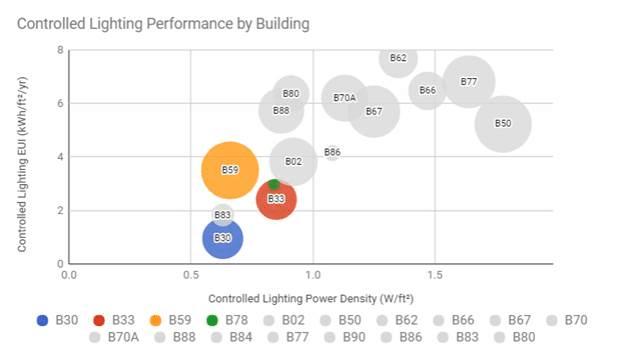 portfolio-lighting-power-density-eui-energy-performance-kw-engineering-consulting