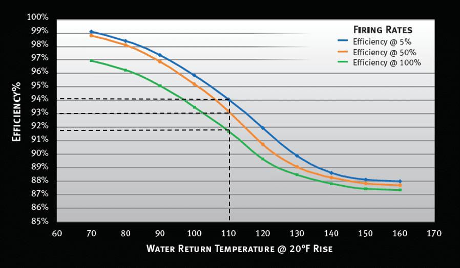 water-return-temperature-condensing-boiler-system-kw-engineering-energy-consultant-hi-res