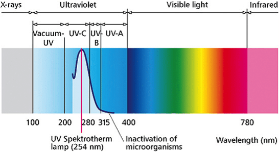 Light Spectrum - UV Light Range