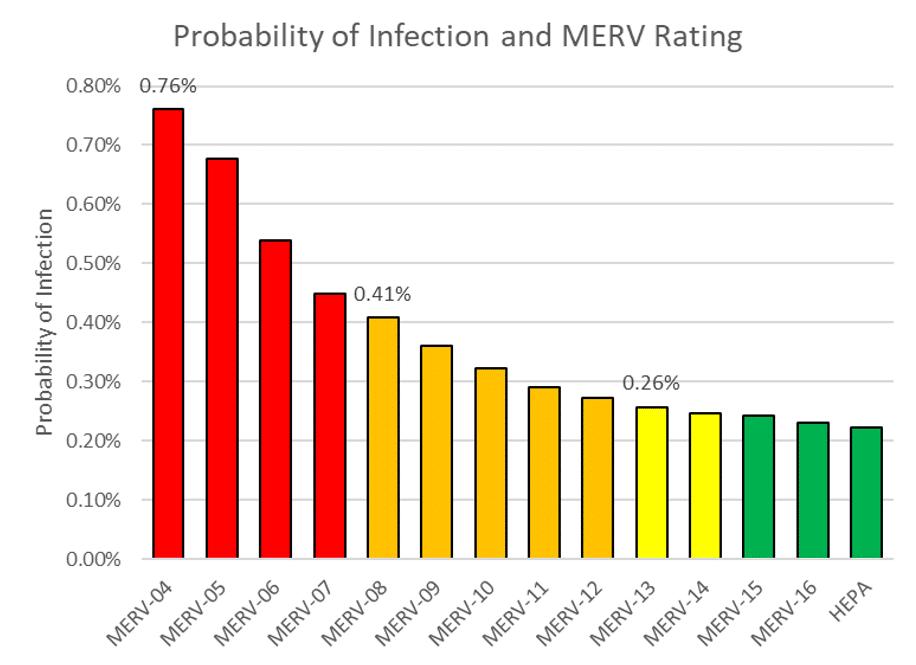 bar chart air filter risk transmission covid-19 hvac MERV rating