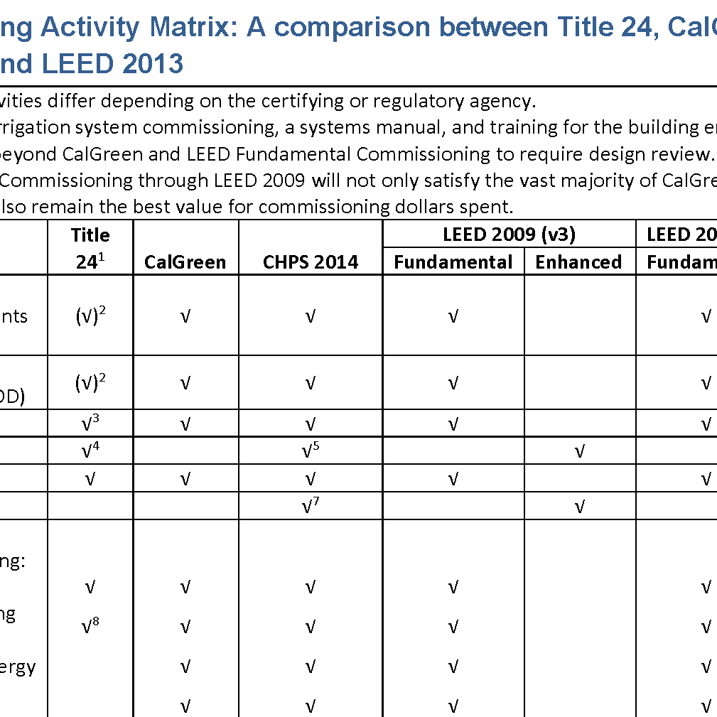 comparision commissioning approaches title 24, leed, CHPS, CalGreen